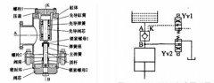 解析四柱液压机充液阀的结构和工作原理